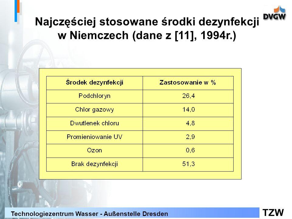 Najczęściej stosowane środki dezynfekcji w Niemczech (dane z [11], 1994r.)